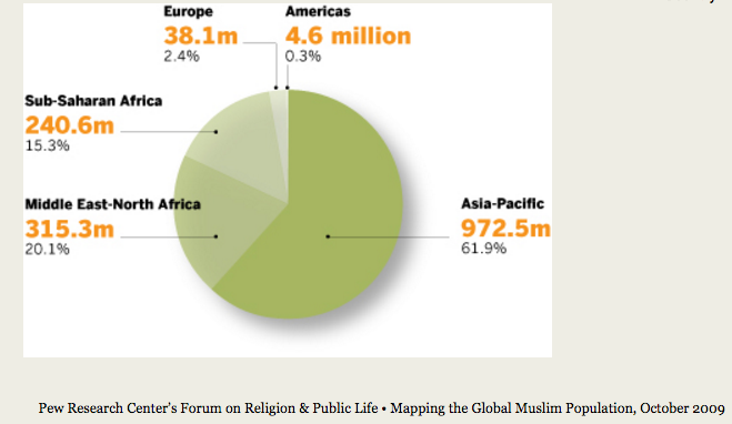 Perccentage of Muslims in Each Continent